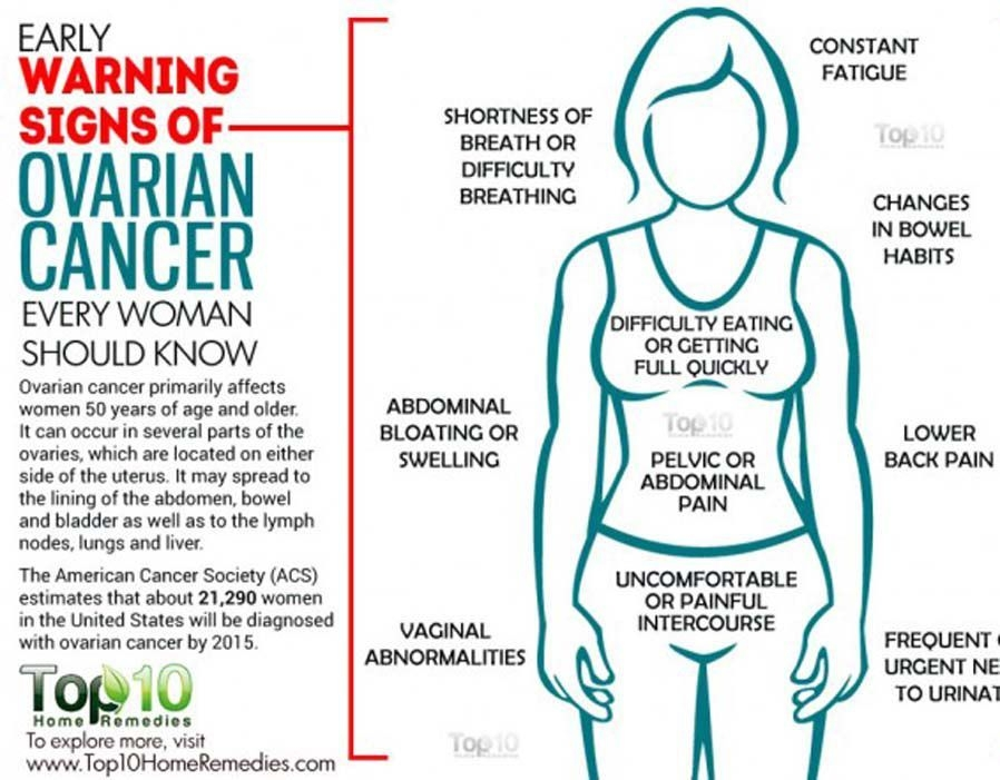 ovarian cancer your symptoms)