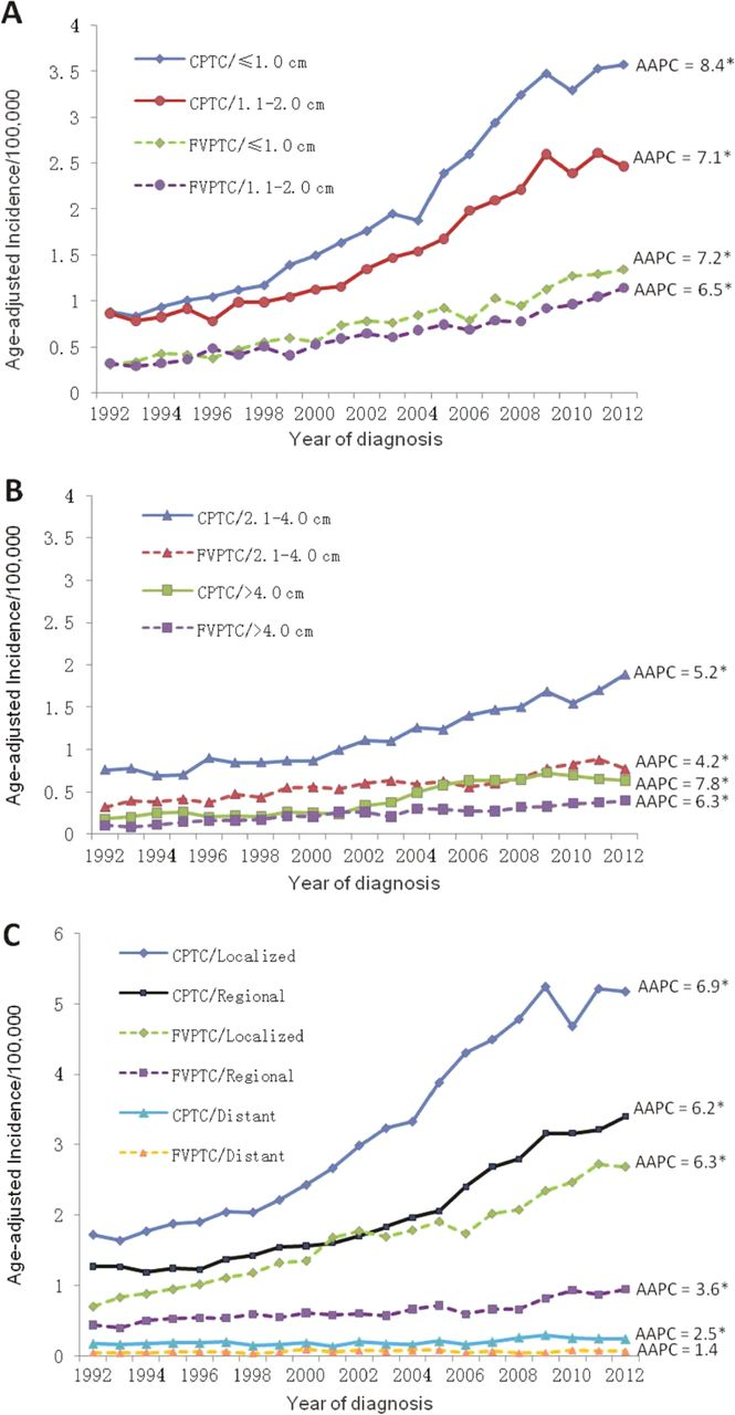 Endocrine cancer prevalence. Endocrine Abstracts