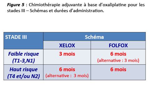 cancer colorectal non metastatique