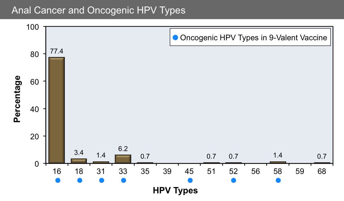 hpv types and subtypes