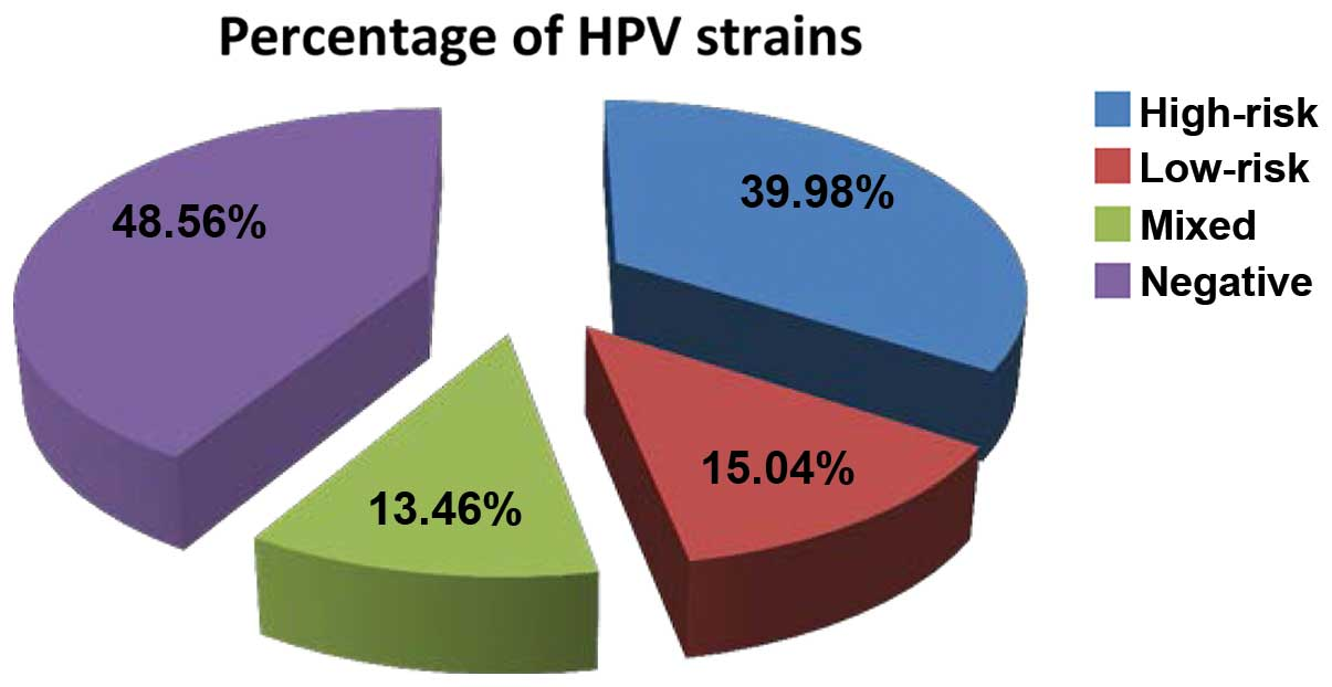 Human papillomavirus infection percentage