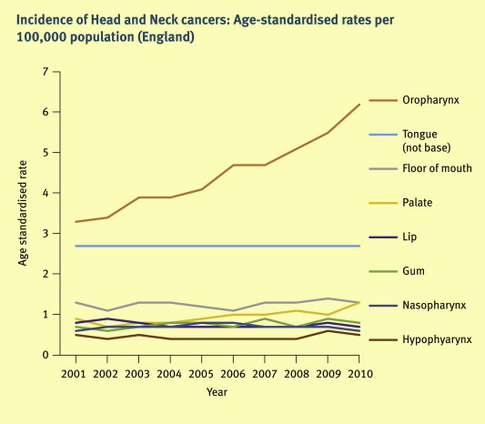Incidence of hpv positive head and neck cancer.
