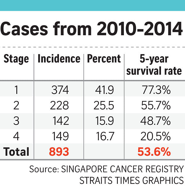 ovarian cancer jab singapore viermi la un copil de 2 ani