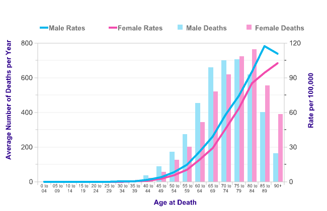 pancreatic cancer age range