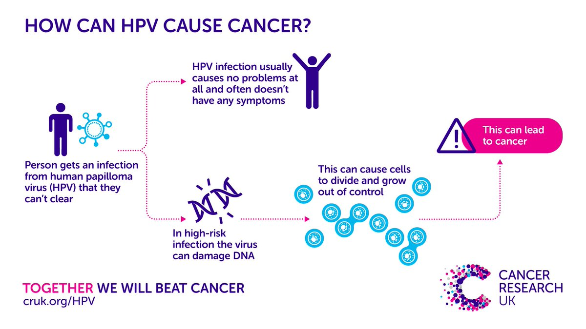 hpv cause of cancer