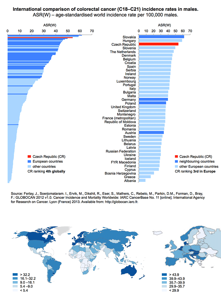 colorectal cancer global statistics)