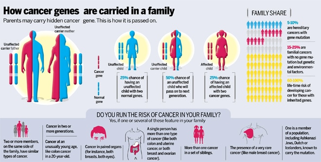 cancer is genetic but not inherited