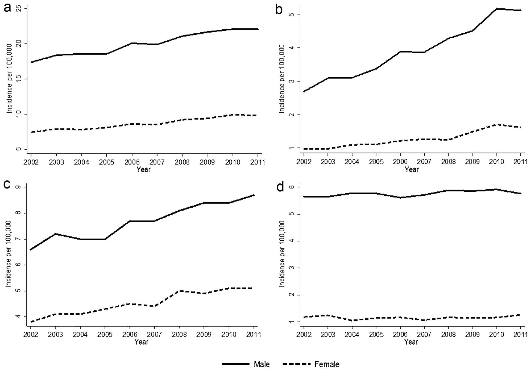 Hpv oropharyngeal cancer incidence - eng2ro.ro