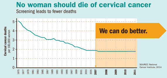 hpv vaccine deaths papilloma cancer risk