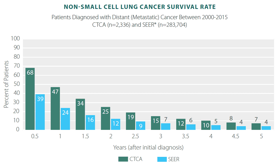 hpv lung cancer survival rate
