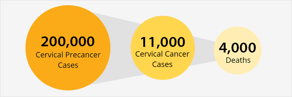 hpv and cancer)