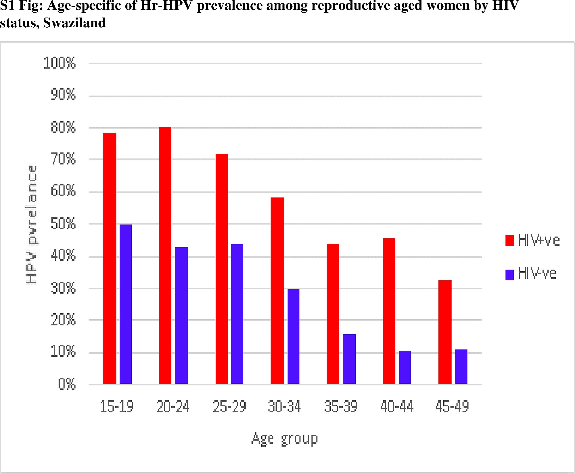 hpv high risk with genotype tp)