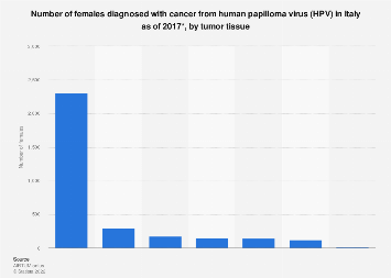 Co-expression of p16/ki in Associated with Human Papilloma Virus Type 16