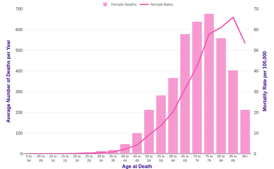 ovarian cancer mortality rate